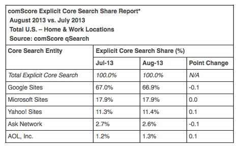 comScore Search Volume