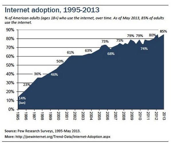 Internet Adoption Since 1995